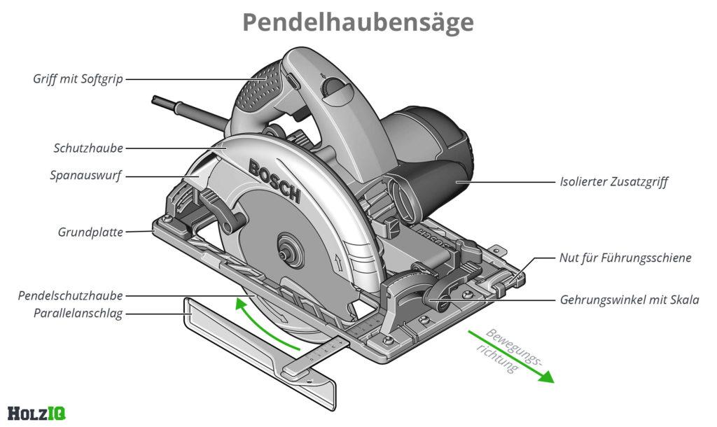 Handkreissäge mit Pendelhaube